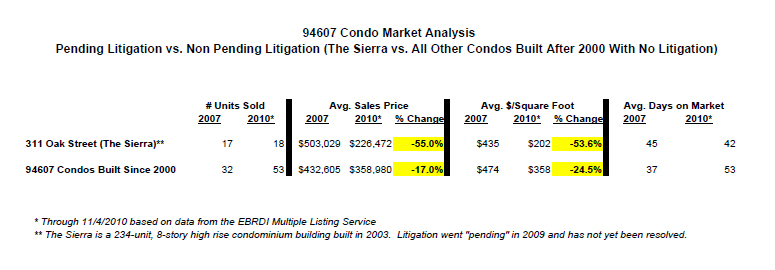 The Effect of Litigation on the Value of Condos